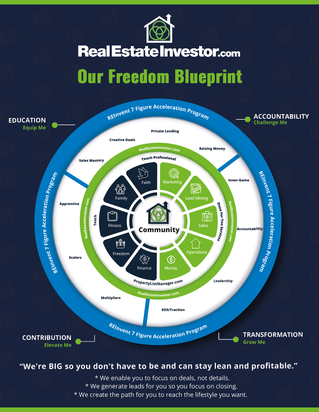 Real-Estate-Investor-Freedom-Blueprint